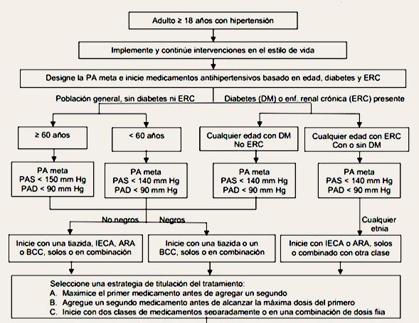 Medicamentos de hipertension arterial